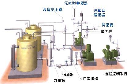 Nikkiso 日機裝定量泵浦之附屬設備