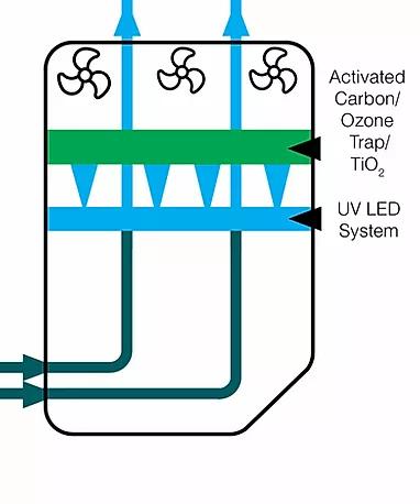 UV-C LED support HEPA filter
