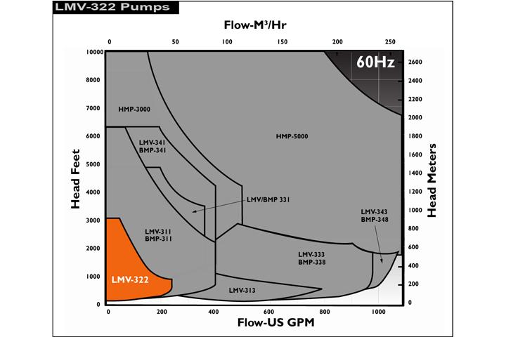 Sundyne-LMV322-Performance-60Hz