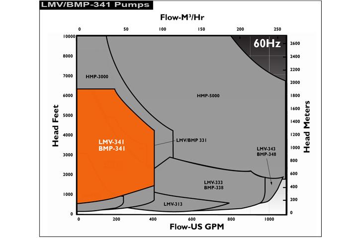 Sundyne-LMV341-Performance-60Hz