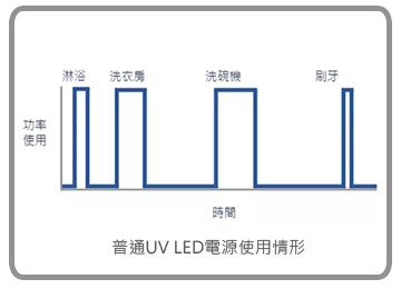 普通UV LED電源使用情形