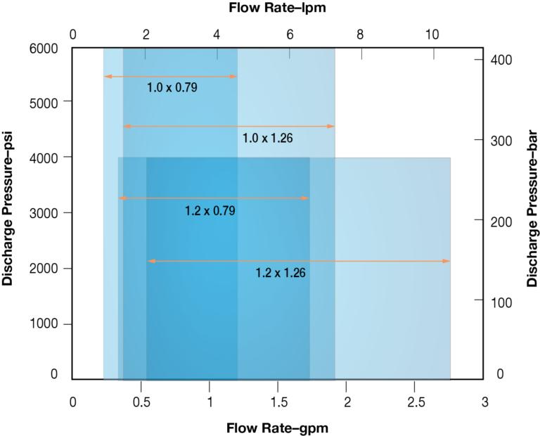 ACPD flow-rate