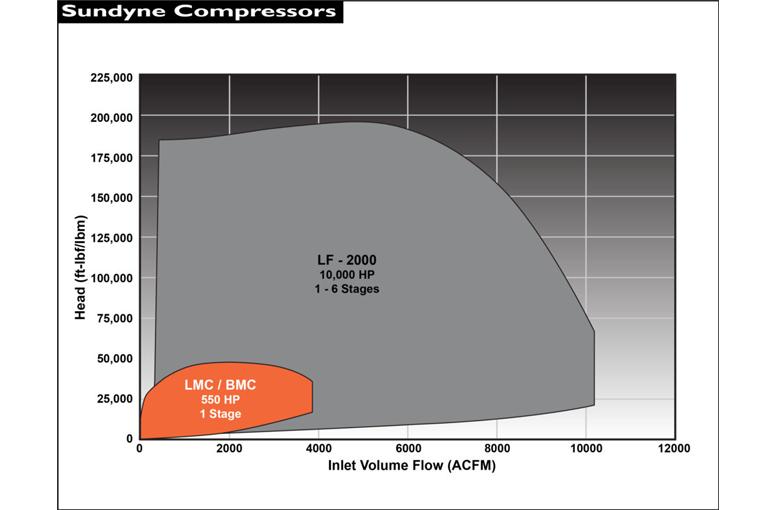 Sundyne LMC BMC 單段離心式氣體壓縮機 流量性能圖-1