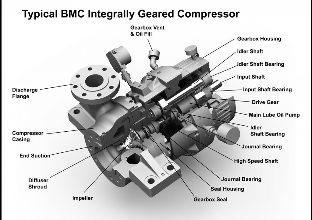 Sundyne BMC 單段離心式氣體壓縮機剖面圖