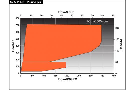GSPLF–低流量OH2 API 685 流量性能圖