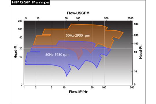 HPGSP–OH2 API 685高壓無軸封 流量性能圖