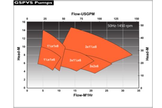 GSPVS–VS4 API 685立式油箱泵 流量性能圖