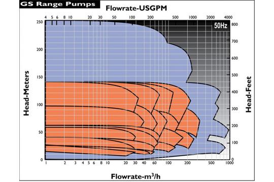 GS一般製程Frame 0 流量性能圖
