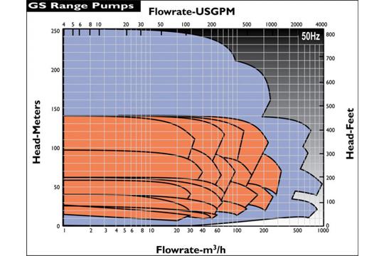 GS一般製程Frame 1 流量性能圖