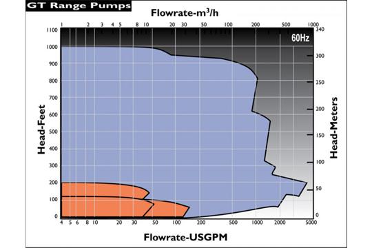 GT通用 流量性能圖