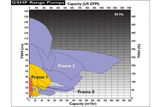 HPGS高壓無軸封 流量性能圖