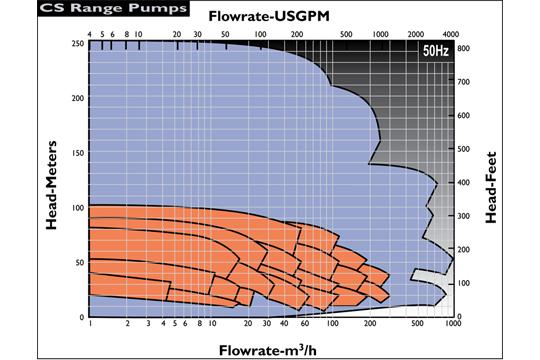 CS化學製程無軸封 流量性能圖