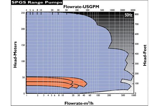 SPGS自吸式無軸封 流量性能圖