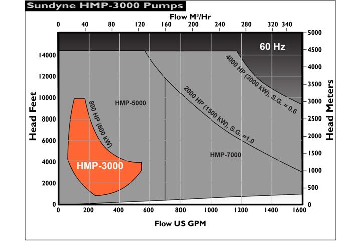 Sundyne HMP-3000 流量揚程圖