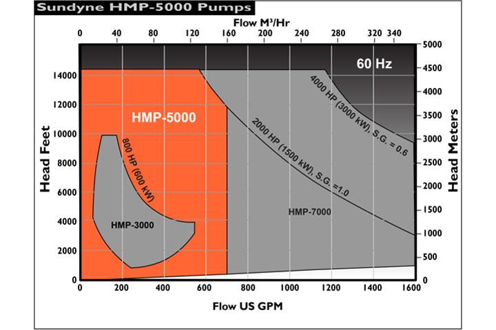 Sundyne HMP-5000 流量揚程圖