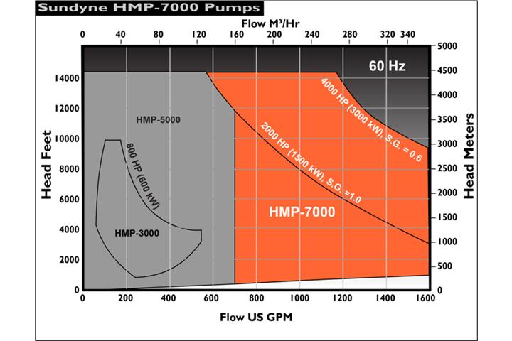 Sundyne HMP-7000 流量揚程圖
