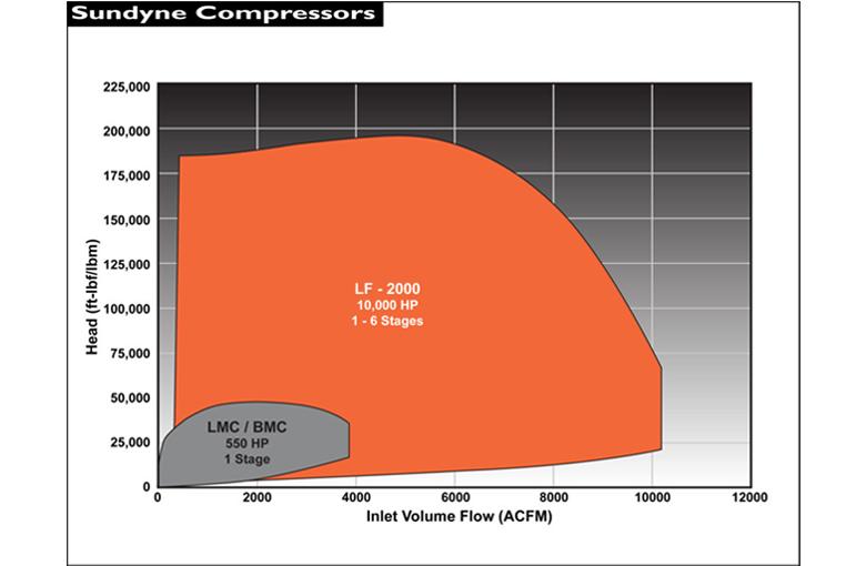 Sundyne Pinnacle LF 2000 壓縮機流量性能圖-1