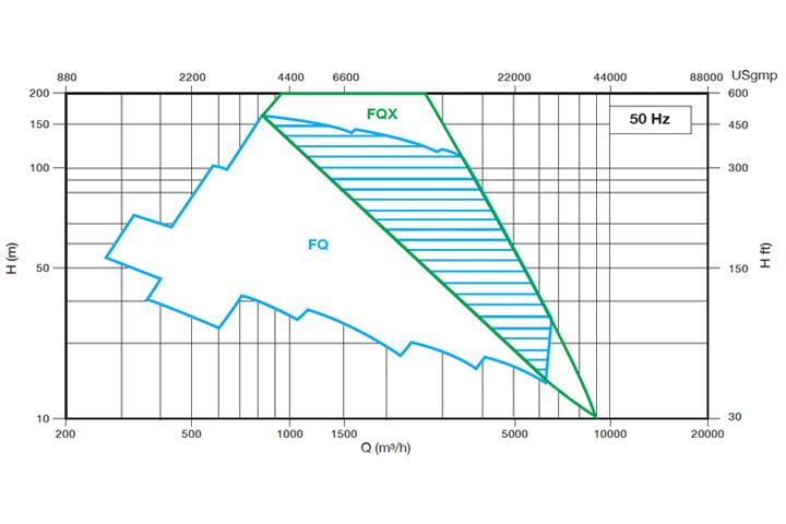 Marelli FQ-FQX系列 API-610 VS2型 流量揚程圖