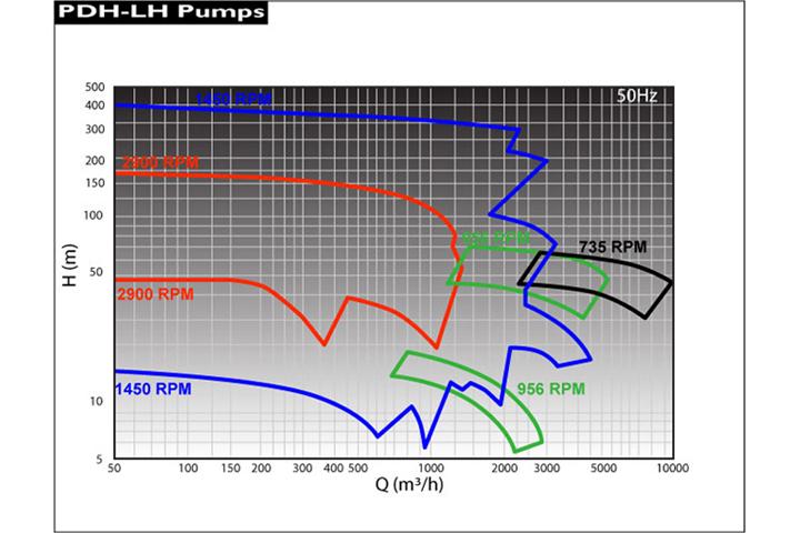 Marelli PDH-LH系列 API-610 BB1型 流量揚程圖