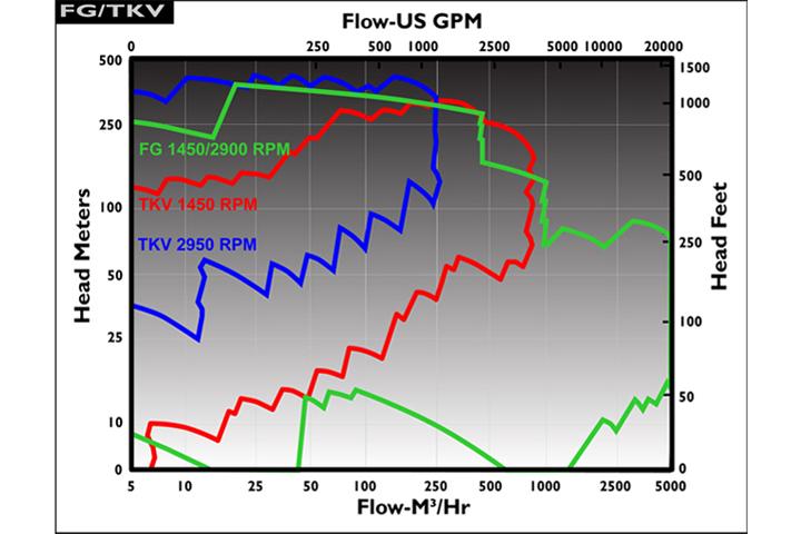 Marelli FG-FGB系列 API-610 VS1型 流量揚程圖