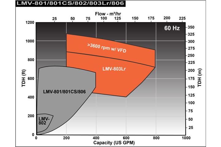 Sundyne LMV 803Lr 流量性能圖