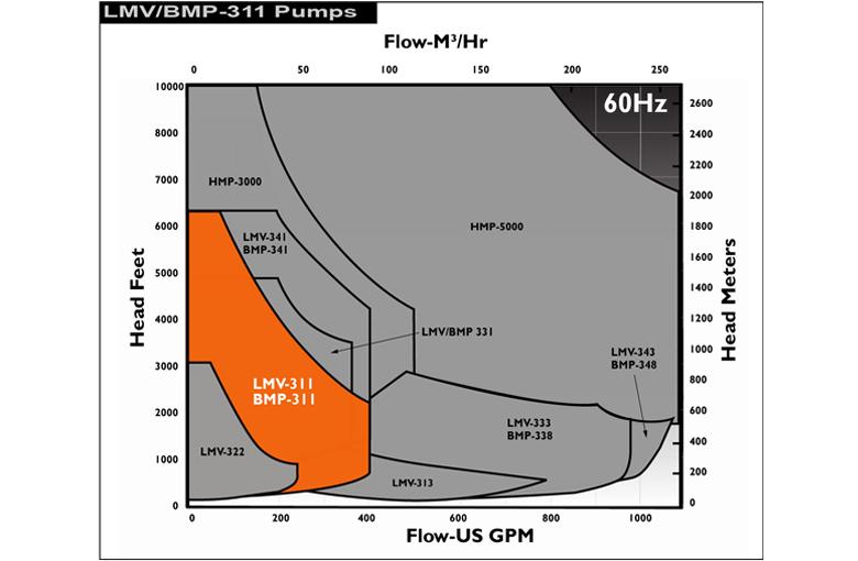 Sundyne LMV311 60Hz Performance