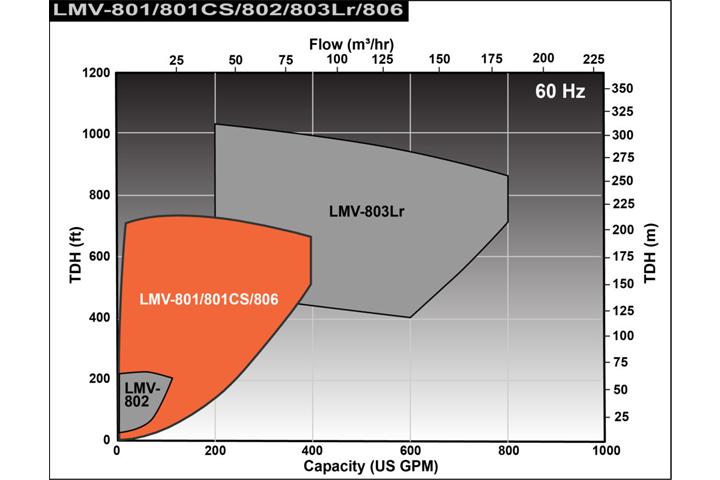 Sundyne LMV 801CS 流量性能圖