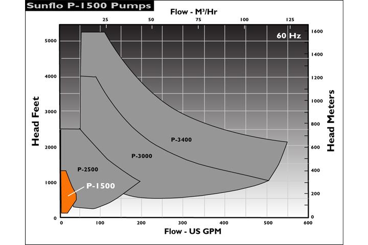 Sunflo P-1500 泵浦流量揚程圖