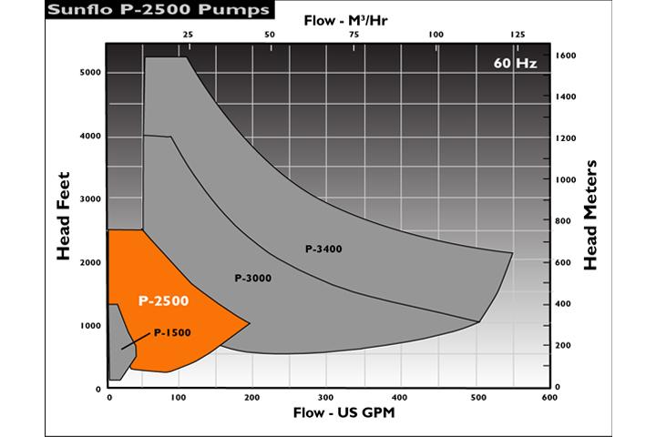Sunflo P-2500 泵浦流量揚程圖