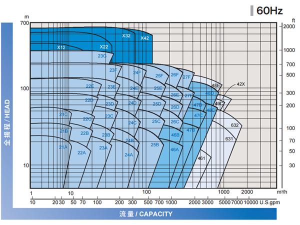 Nikkiso 無軸封泵浦流量揚程圖 60Hz-s