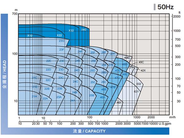 Nikkiso 無軸封泵浦流量揚程圖 50Hz