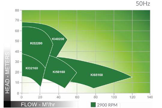 ANSIMAG KI 系列流量揚程圖