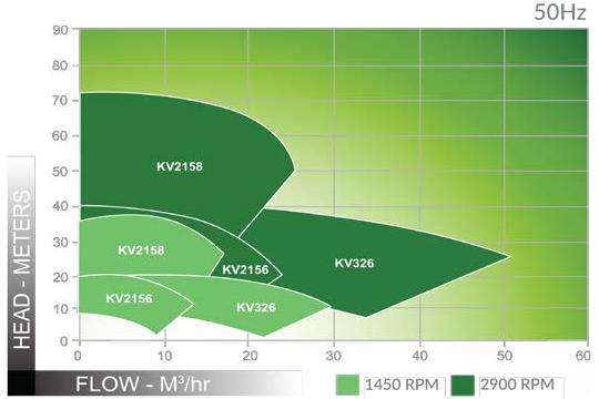 ANSIMAG KV 系列流量揚程圖