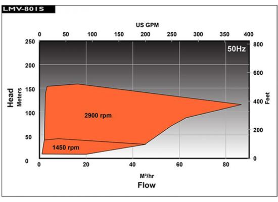 HMD-LMV801S 流量性能圖