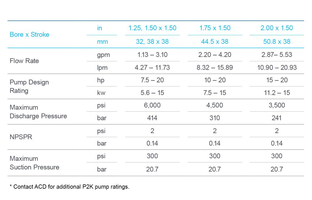 ACD-P2K pump spec